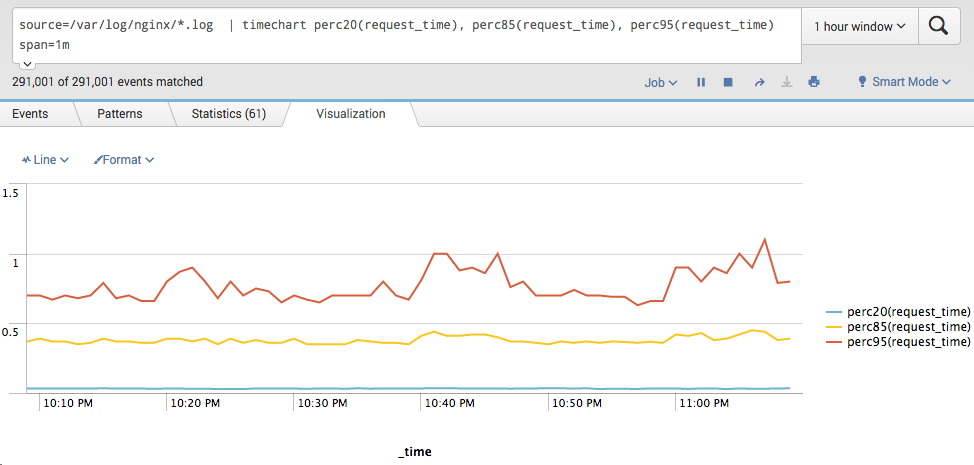 Response time in Splunk