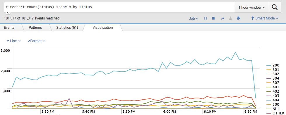 Website traffic in Splunk
