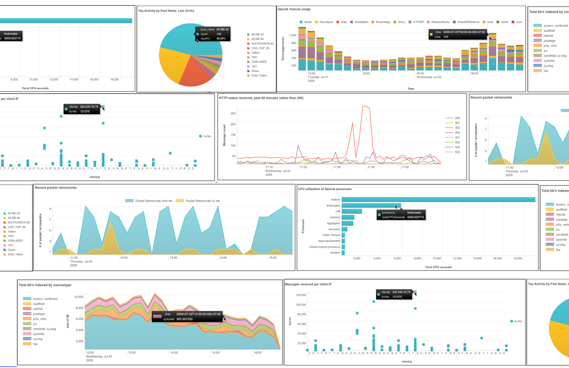 Making simple Splunk Nginx dashboard