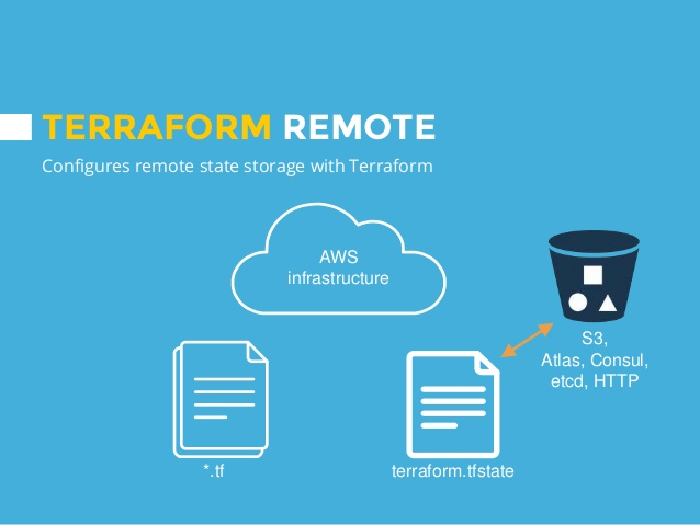Terraform remote state and state locking
